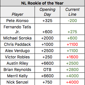 MLB Rookie Of The Year: Alonso Favored, Guerrero Jr  Still A